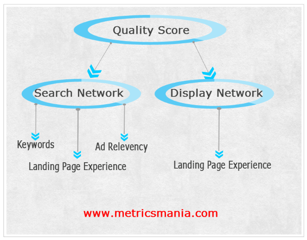 Quality Score differes between search and display network