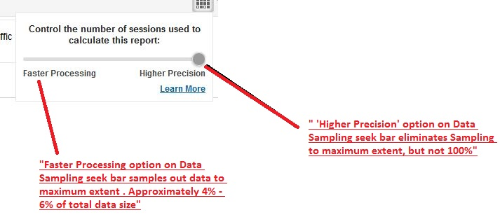 Google Analytics Data Sampling Higher Precision option for more Data Accuracy.