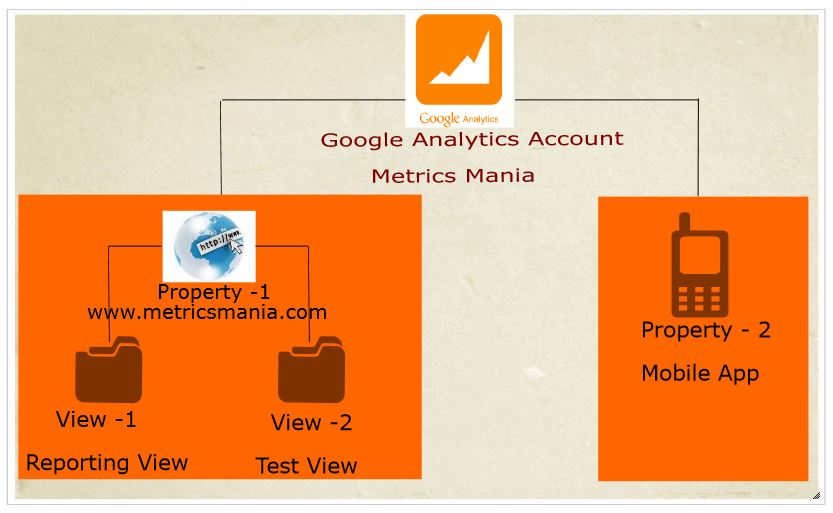 Google Analytics Account Structure