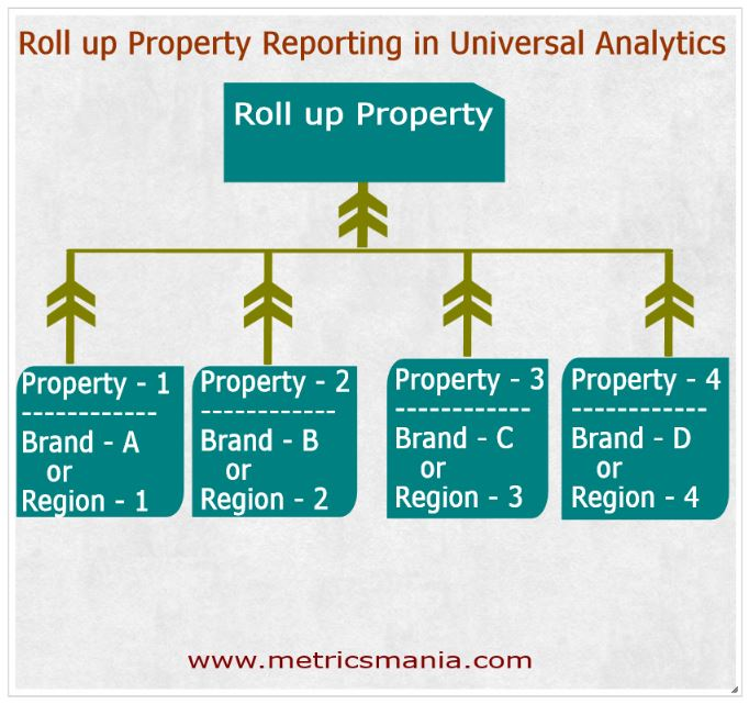 Roll up Property Reporting in Universal Analytics
