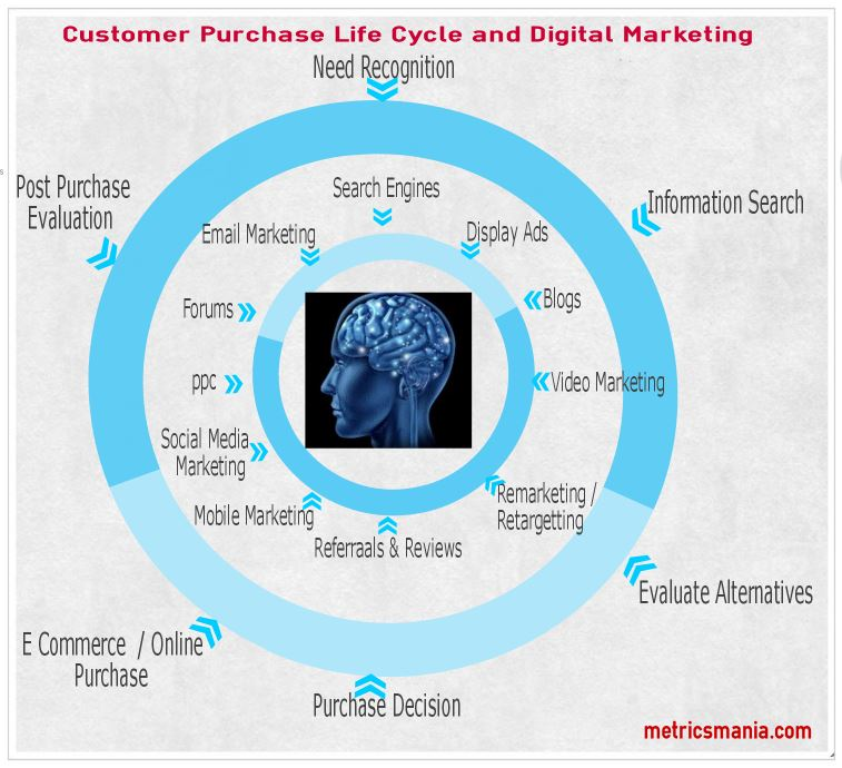 Customer Purchase Life Cycle and Digital Marketing
