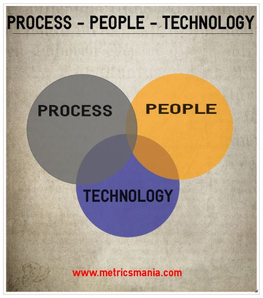 Digital Marketing - The process - The People - The Technology