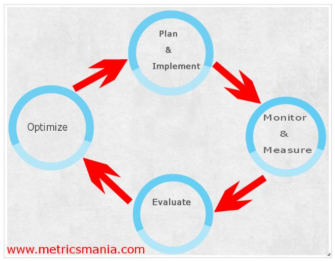 Digital Marketing Process Life Cycle